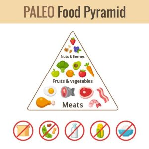 Indian version of Paleo diet
