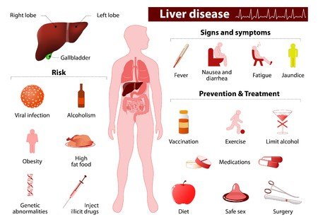 Indian diet plan for Liver Cirrhosis Stage 1, 2, 3 and 4