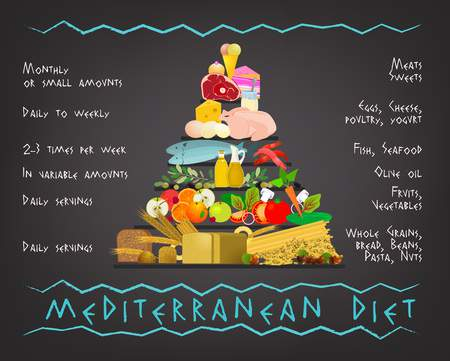 Indian version of Mediterranean diet for weight loss.
