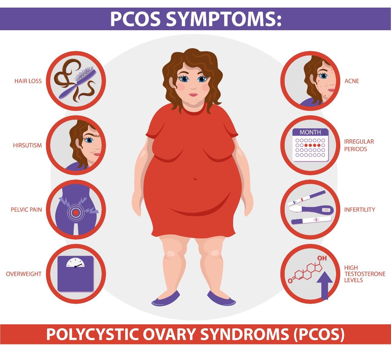 7 days Indian Diet plan for Weight Loss in PCOS / PCOD