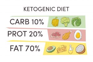 Signs and Symptoms of Ketosis / How to know if you are in Ketosis ( What is keto flu and Remedies )