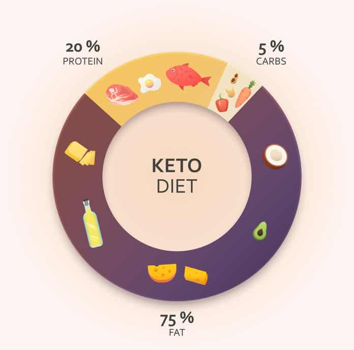 Indian Vegetarian keto diet plan